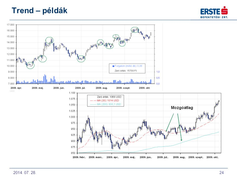 Trend – példák 2009. Május 12-14. Technikai Elemzés alapjai előadás a Budapesti Értéktőzsdén 24