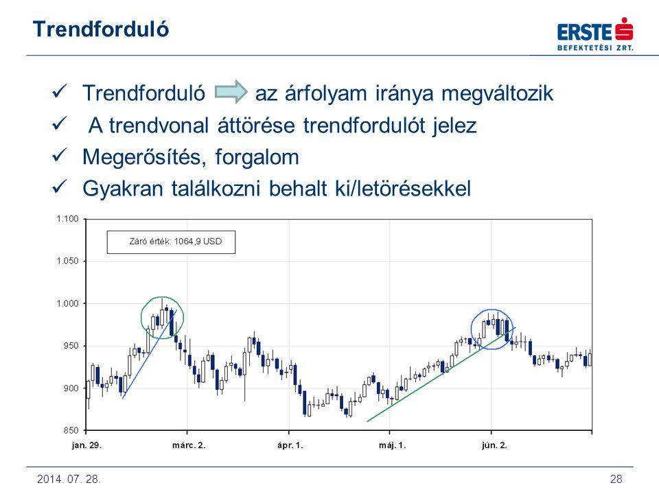Trendforduló az árfolyam iránya megváltozik