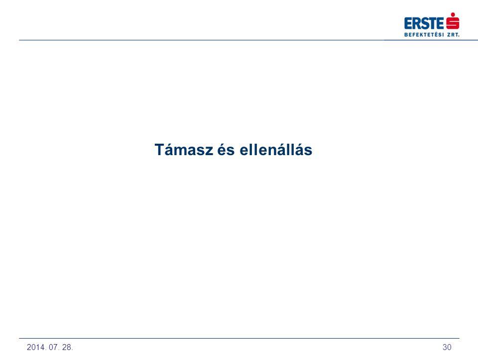 Támasz és ellenállás 2009. Május 12-14. Technikai Elemzés alapjai előadás a Budapesti Értéktőzsdén.
