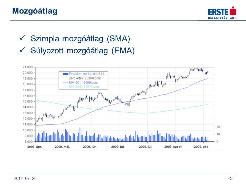 Szimpla mozgóátlag (SMA) Súlyozott mozgóátlag (EMA)