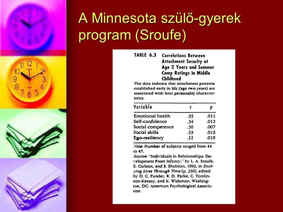 A Minnesota szülő-gyerek program (Sroufe)
