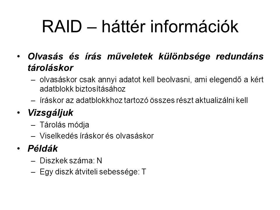 RAID – háttér információk