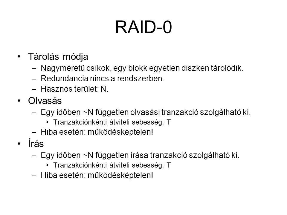 RAID-0 Tárolás módja Olvasás Írás