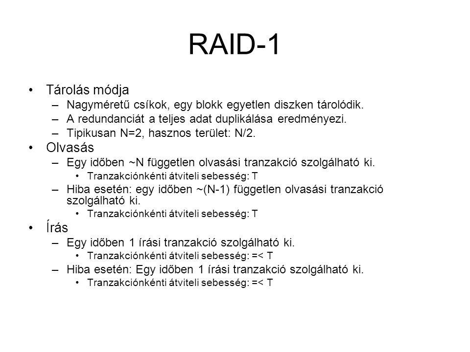 RAID-1 Tárolás módja Olvasás Írás