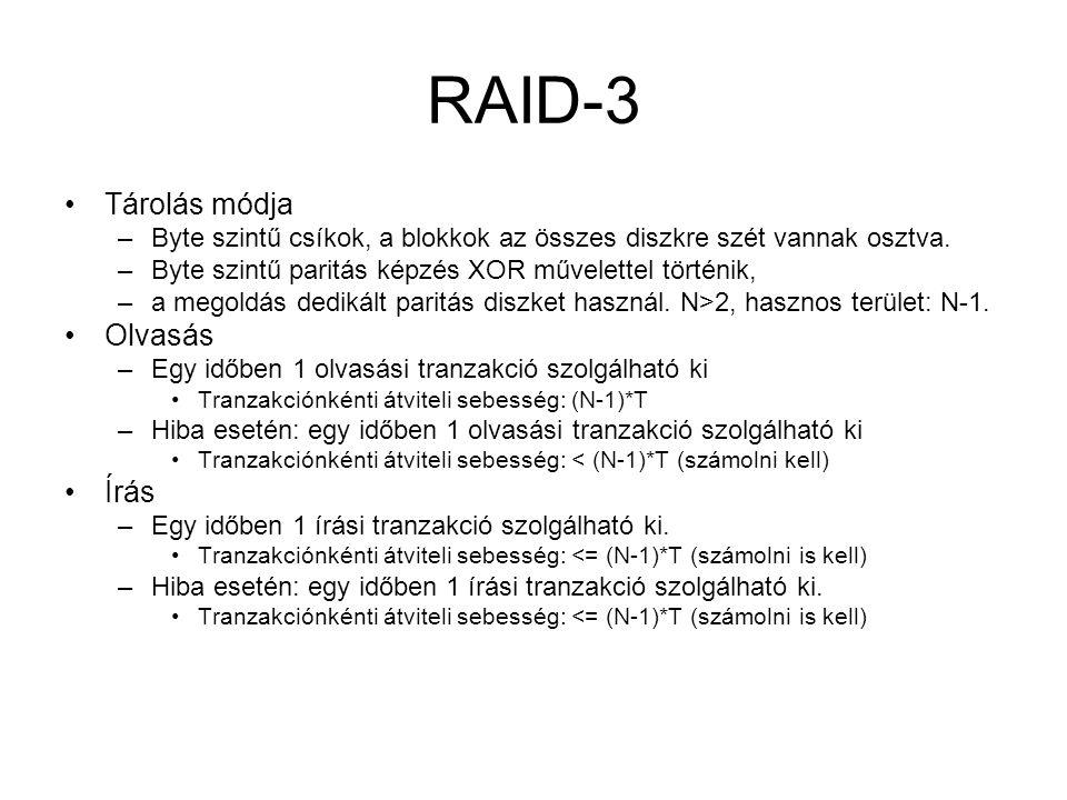 RAID-3 Tárolás módja Olvasás Írás