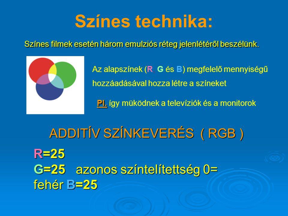 ADDITÍV SZÍNKEVERÉS ( RGB )