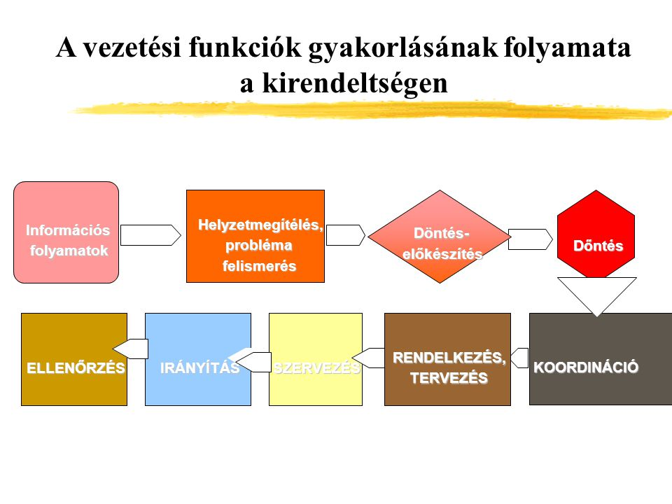 A vezetési funkciók gyakorlásának folyamata