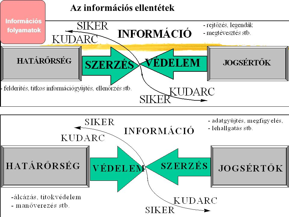 Az információs ellentétek