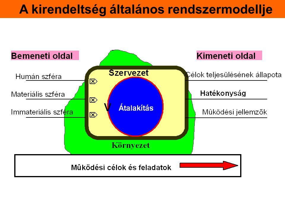 A kirendeltség általános rendszermodellje