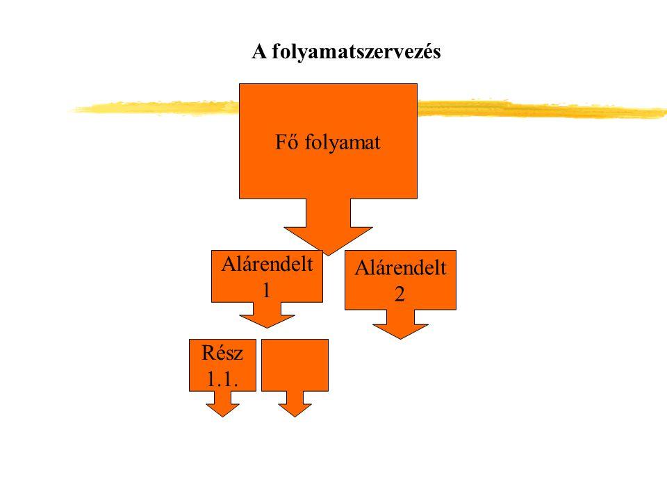 A folyamatszervezés Fő folyamat Alárendelt 1 Alárendelt 2 Rész 1.1.