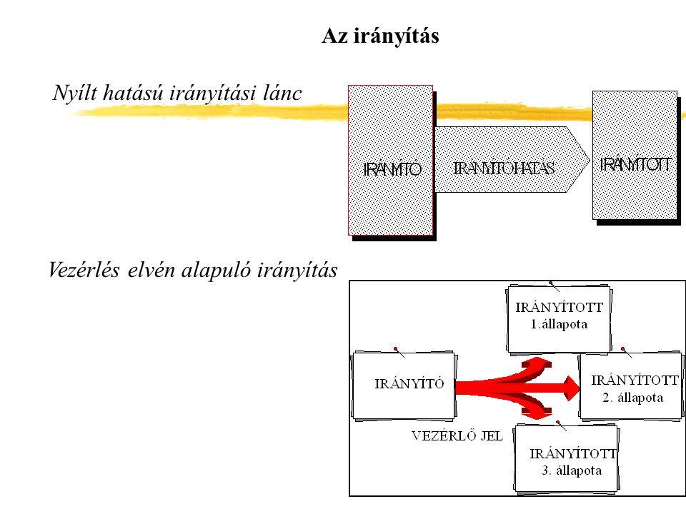 Az irányítás Nyílt hatású irányítási lánc Vezérlés elvén alapuló irányítás
