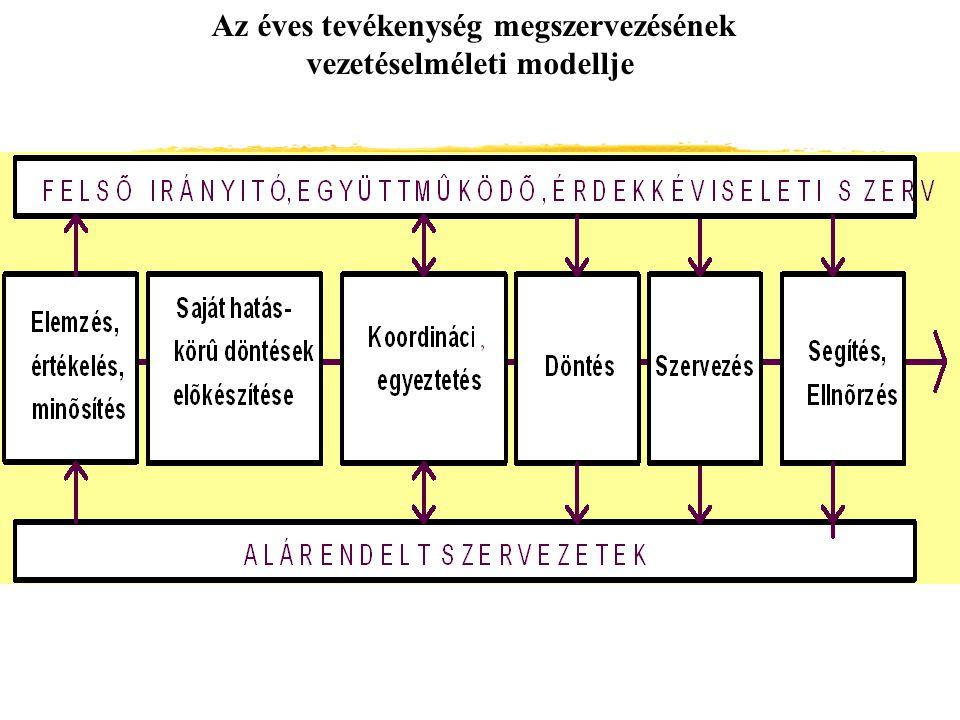 Az éves tevékenység megszervezésének vezetéselméleti modellje