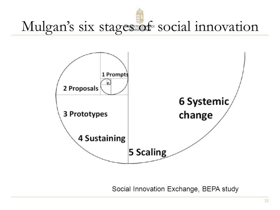 Mulgan's six stages of social innovation