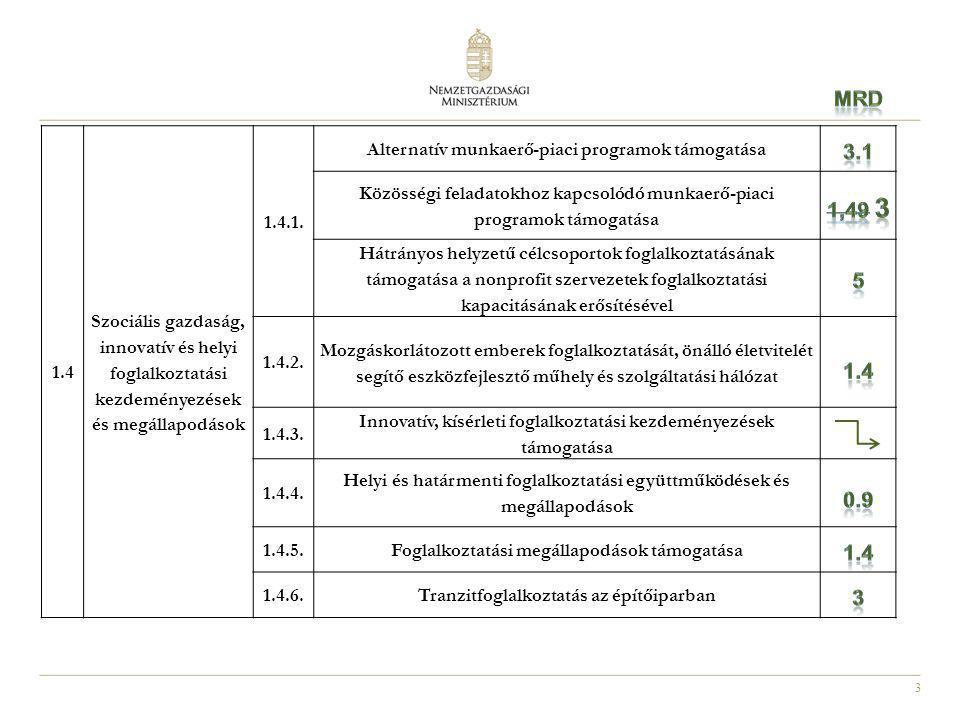 Mrd 1.4. Szociális gazdaság, innovatív és helyi foglalkoztatási kezdeményezések és megállapodások.