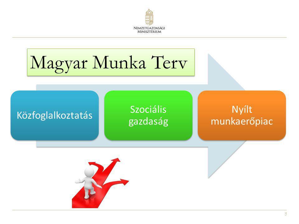 Magyar Munka Terv Közfoglalkoztatás Szociális gazdaság