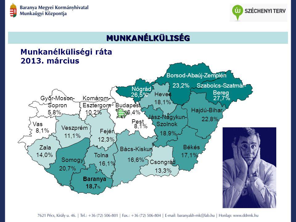 Munkanélküliségi ráta 2013. március