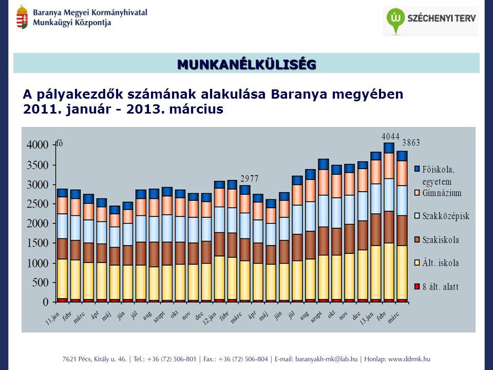 MUNKANÉLKÜLISÉG A pályakezdők számának alakulása Baranya megyében 2011. január - 2013. március