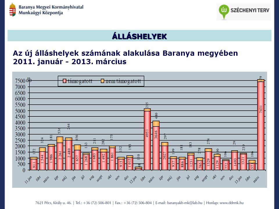 ÁLLÁSHELYEK Az új álláshelyek számának alakulása Baranya megyében 2011. január - 2013. március