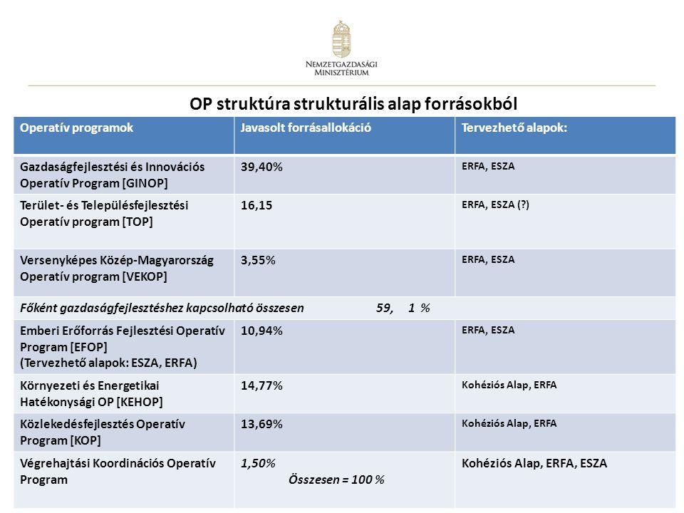 OP struktúra strukturális alap forrásokból