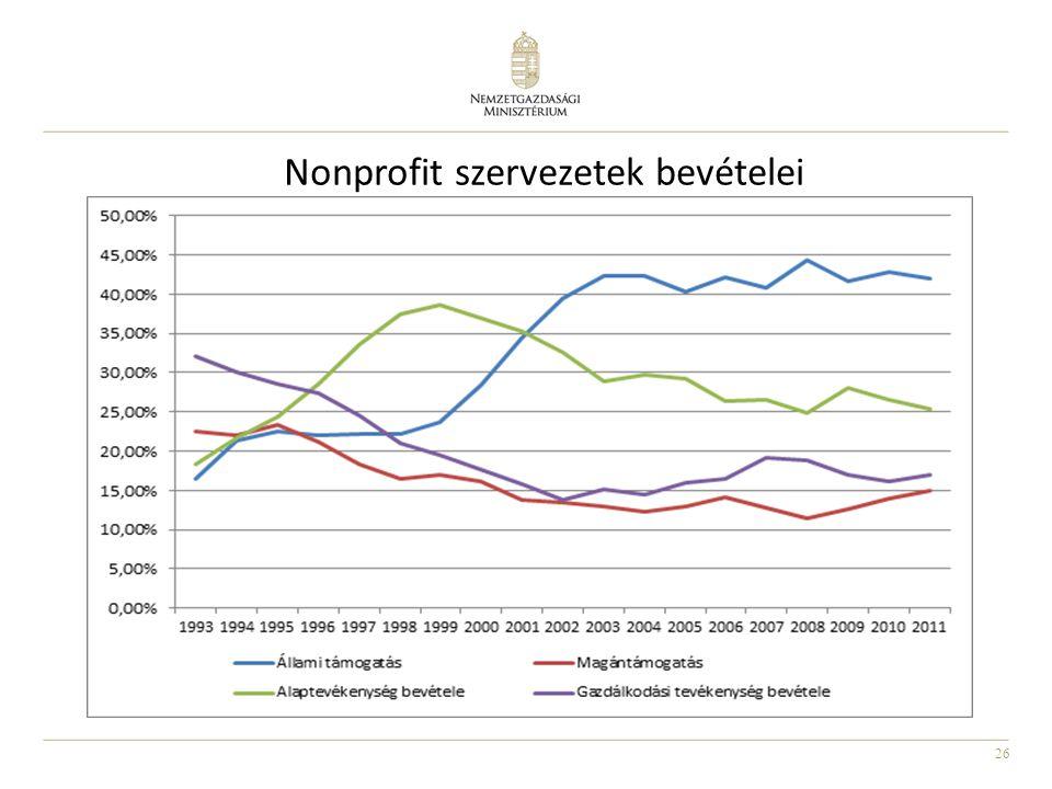 Nonprofit szervezetek bevételei