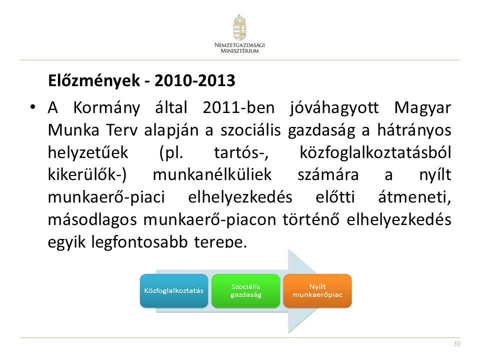 Előzmények - 2010-2013