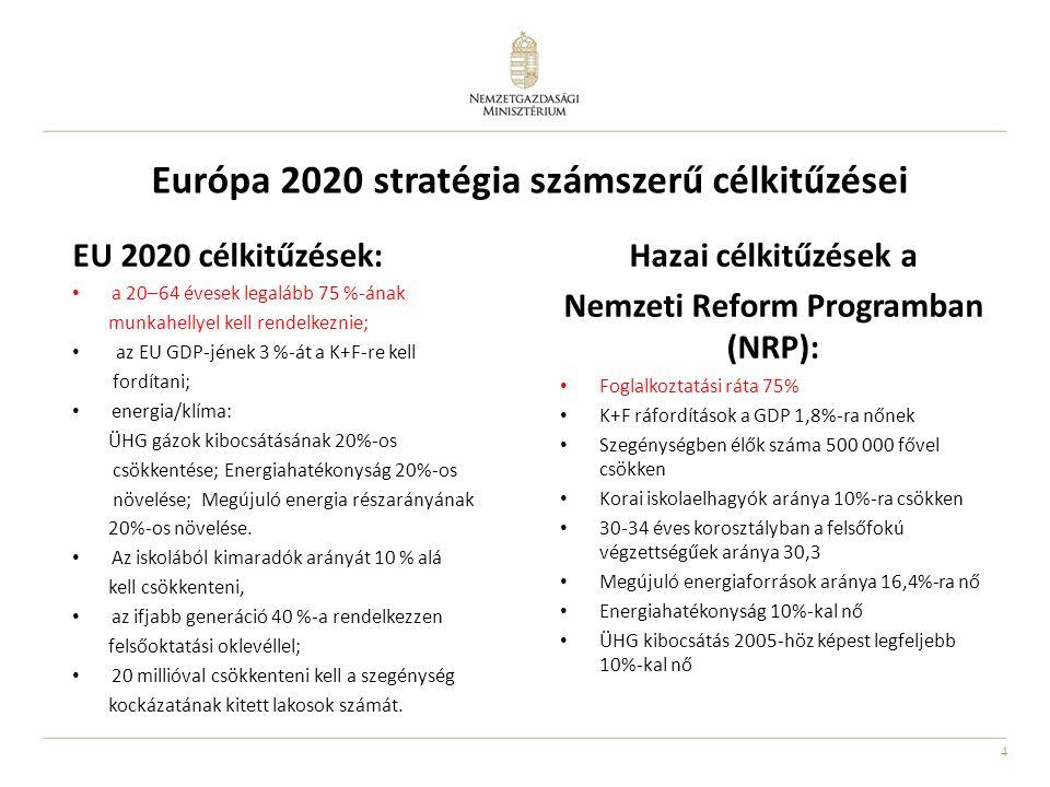 Európa 2020 stratégia számszerű célkitűzései