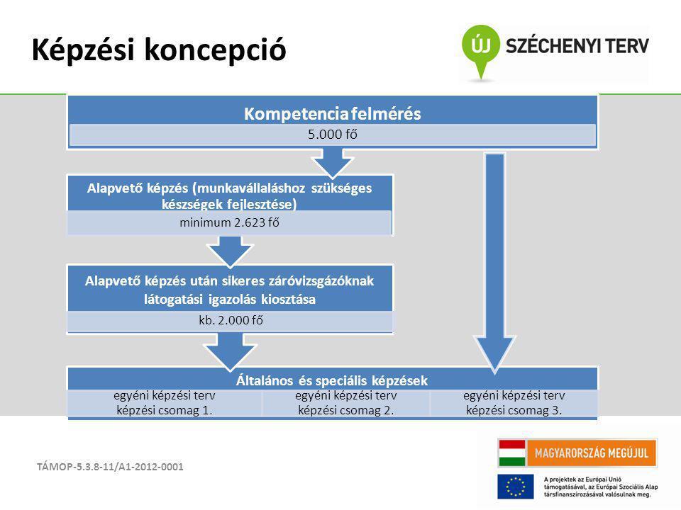 Képzési koncepció Kompetencia felmérés
