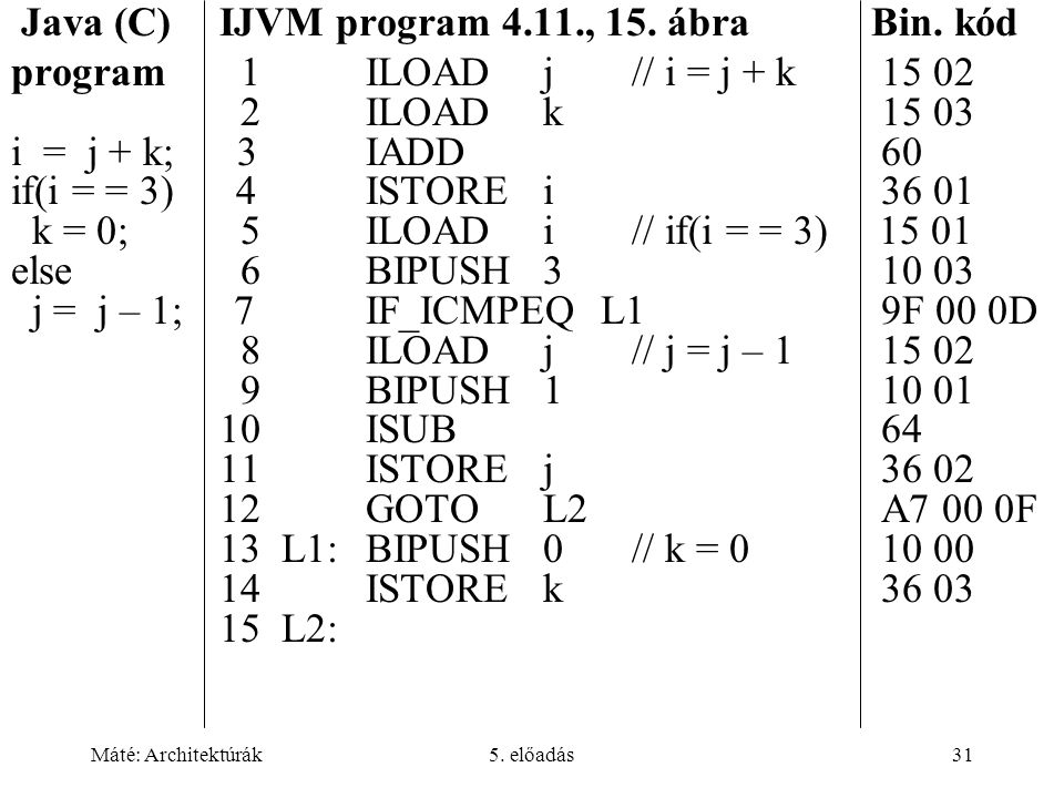 Java (C) IJVM program 4.11., 15. ábra Bin. kód