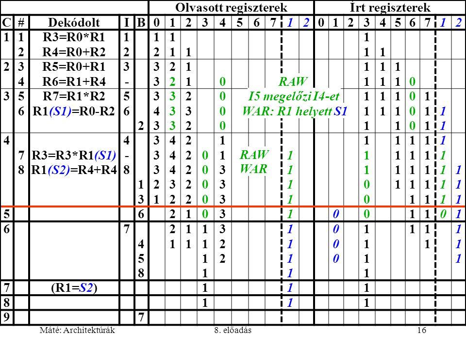 Olvasott regiszterek Írt regiszterek C # Dekódolt I B 1 2 3 4 5 6 7