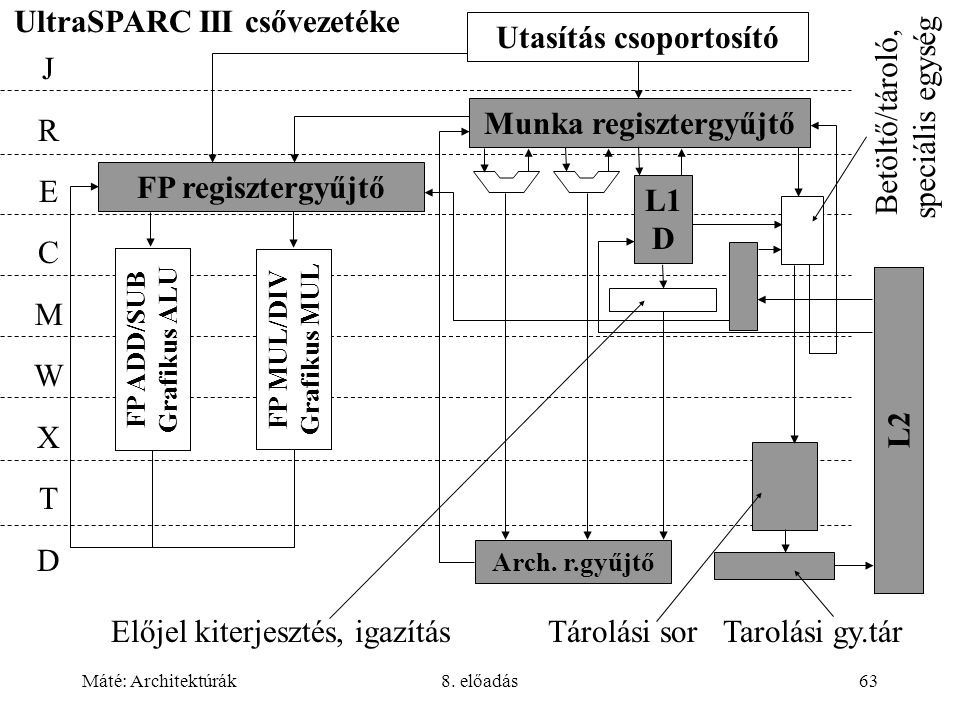 UltraSPARC III csővezetéke Betöltő/tároló, speciális egység