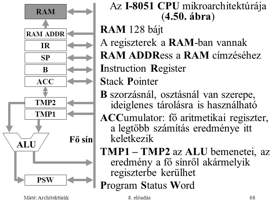 Az I-8051 CPU mikroarchitektúrája