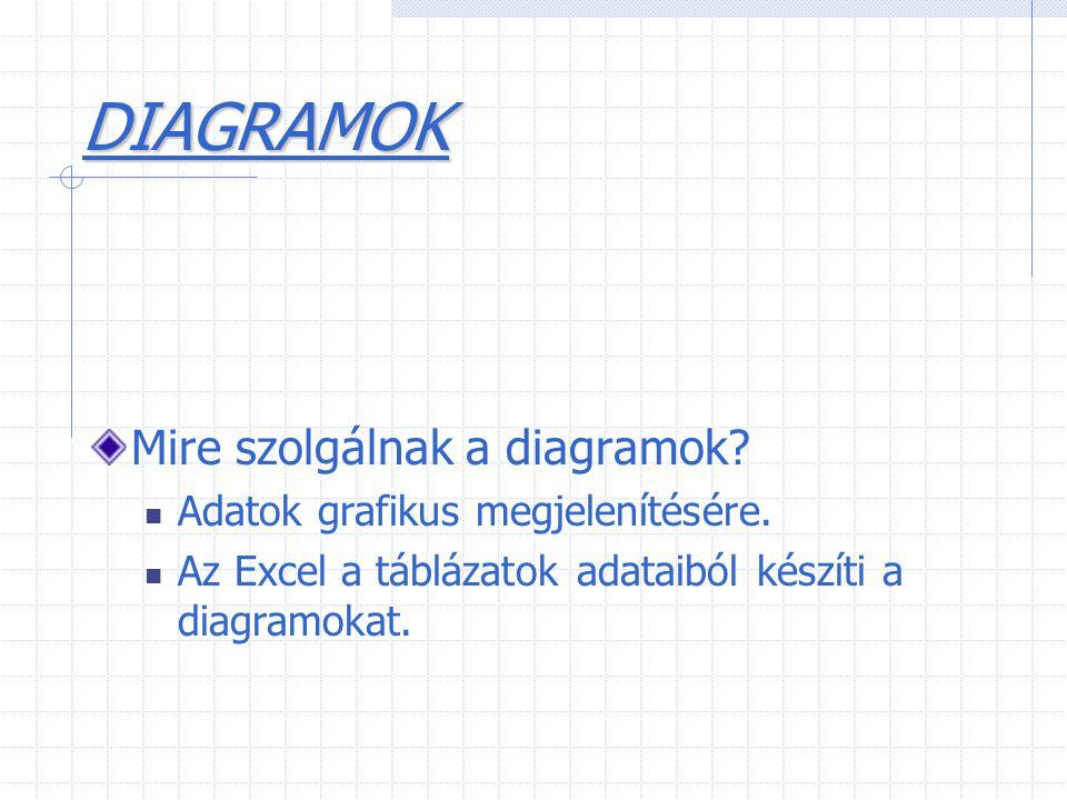 DIAGRAMOK Mire szolgálnak a diagramok