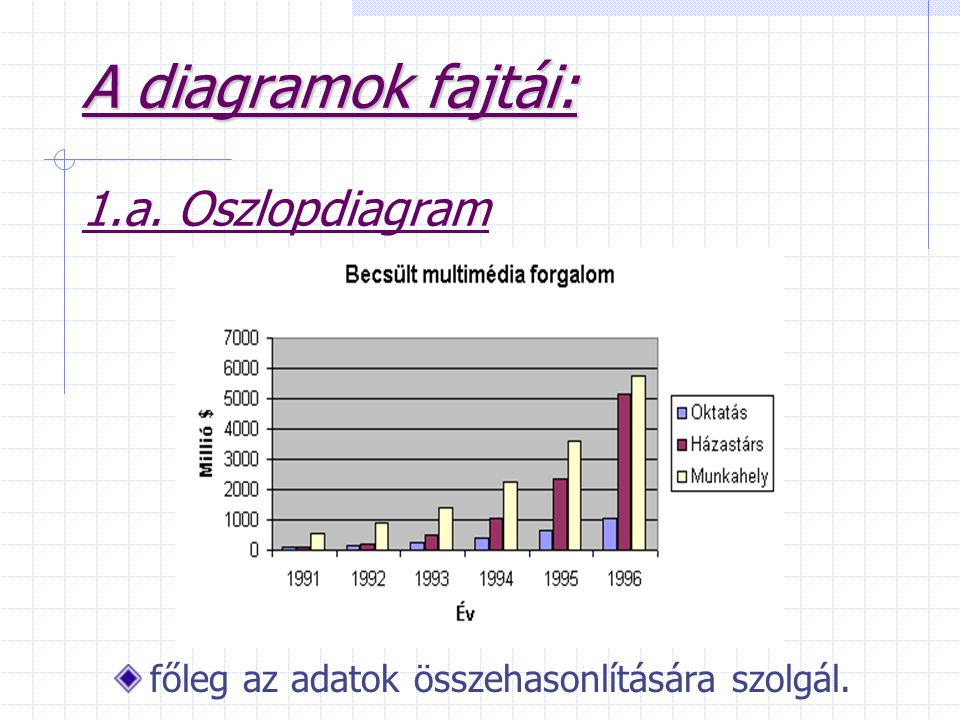 A diagramok fajtái: 1.a. Oszlopdiagram