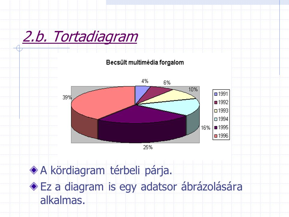 2.b. Tortadiagram A kördiagram térbeli párja.
