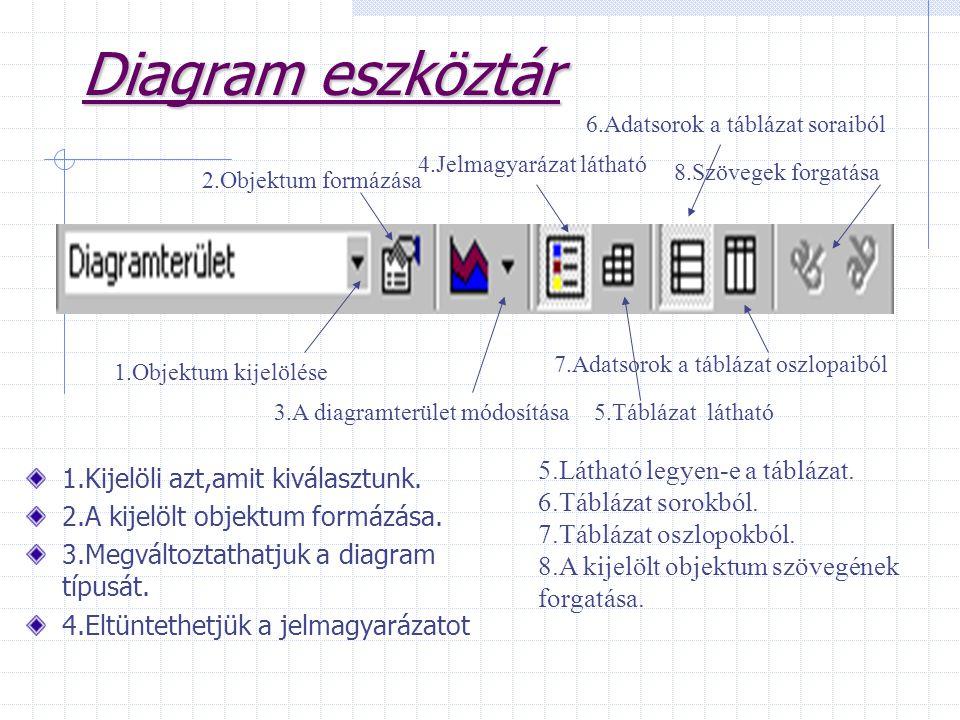 Diagram eszköztár 5.Látható legyen-e a táblázat.