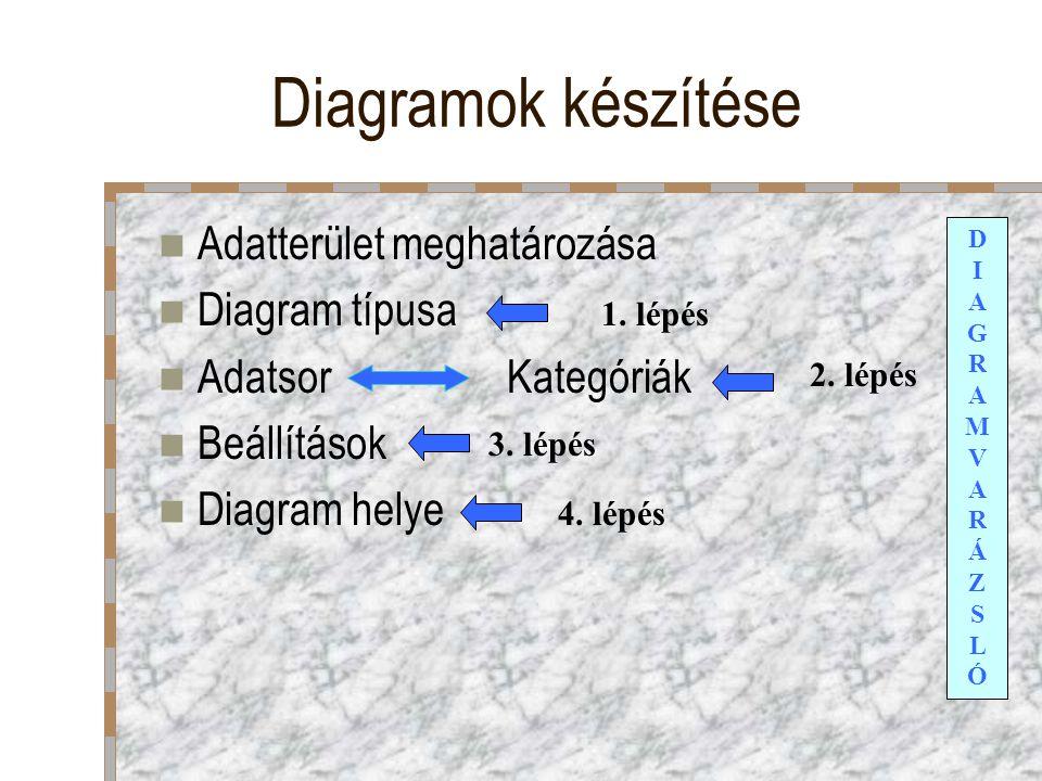 Diagramok készítése Adatterület meghatározása Diagram típusa
