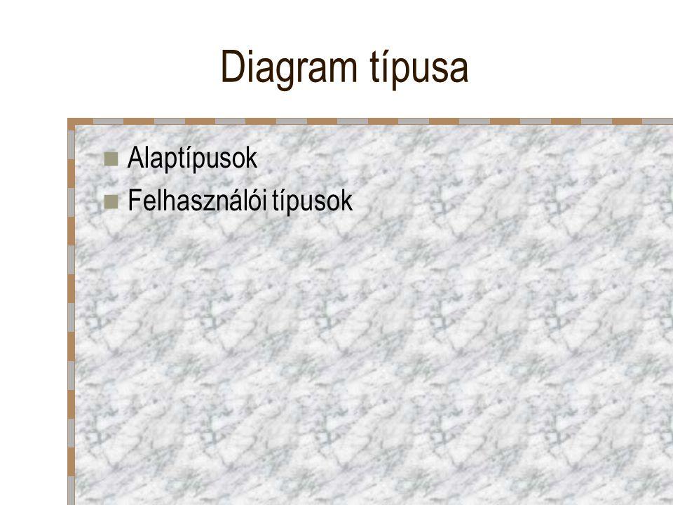 Diagram típusa Alaptípusok Felhasználói típusok