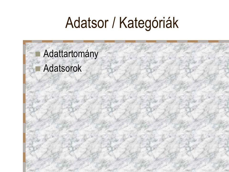 Adatsor / Kategóriák Adattartomány Adatsorok
