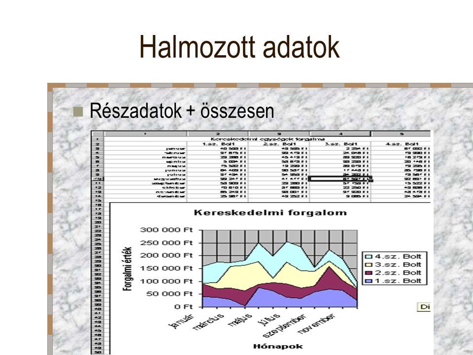 Halmozott adatok Részadatok + összesen