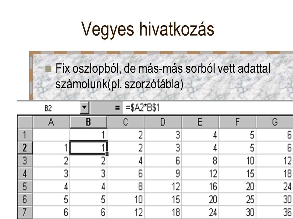 Vegyes hivatkozás Fix oszlopból, de más-más sorból vett adattal számolunk(pl. szorzótábla)