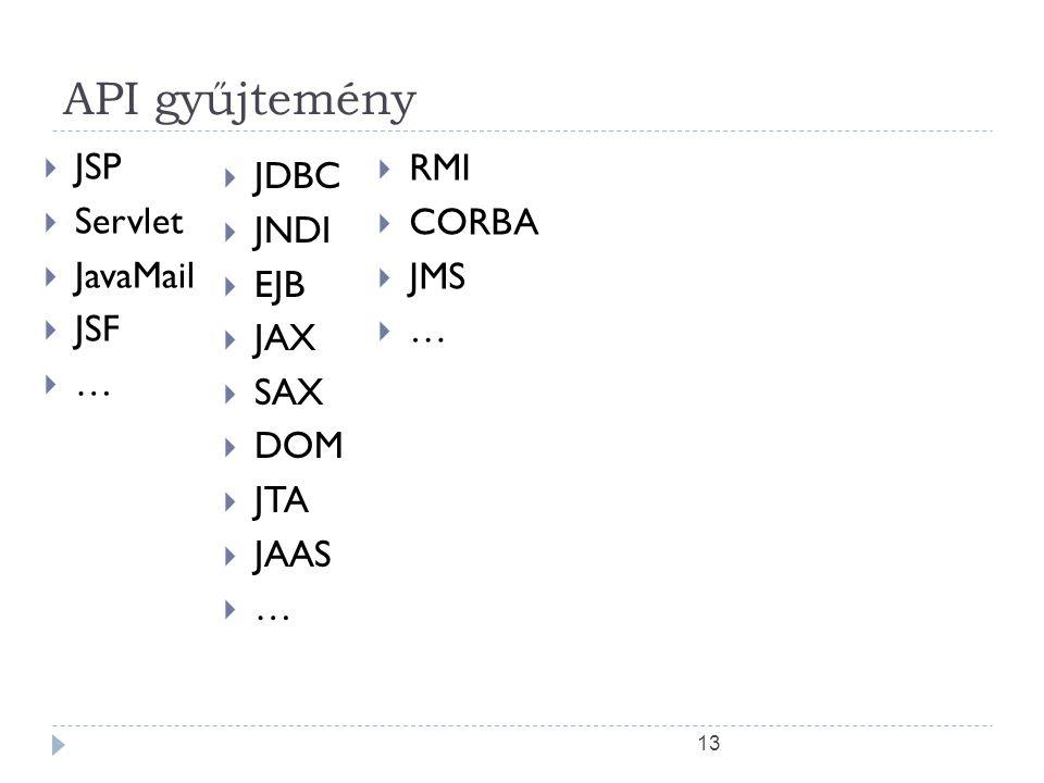 API gyűjtemény JSP RMI JDBC Servlet CORBA JNDI JavaMail JMS EJB JSF …