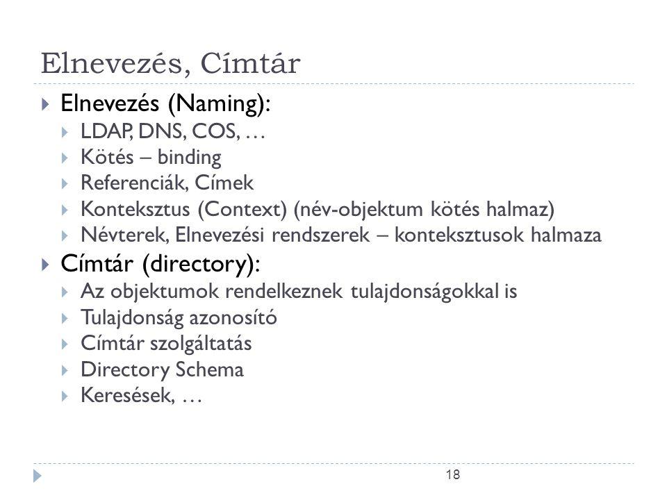Elnevezés, Címtár Elnevezés (Naming): Címtár (directory):
