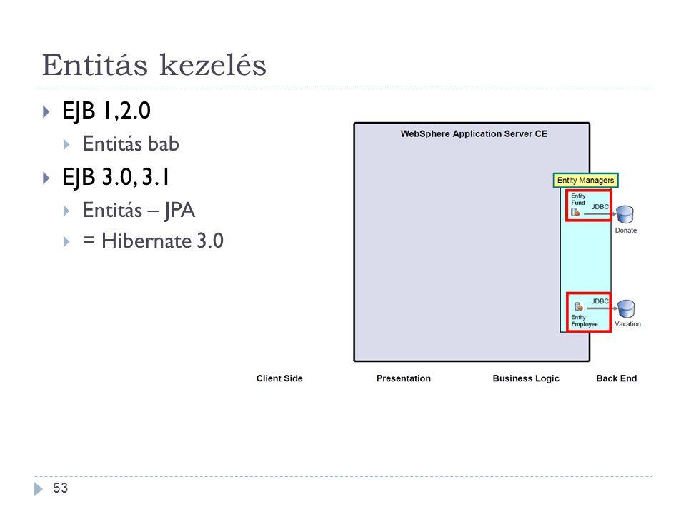 Entitás kezelés EJB 1,2.0 EJB 3.0, 3.1 Entitás bab Entitás – JPA
