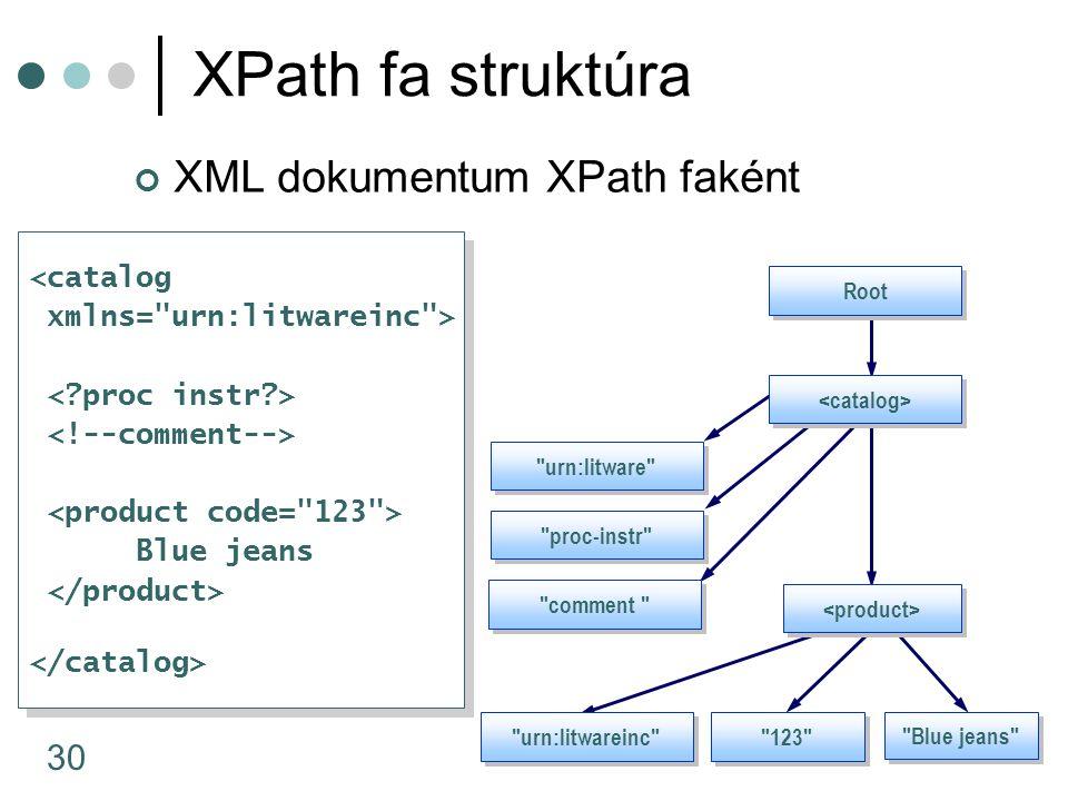 XPath fa struktúra XML dokumentum XPath faként <catalog