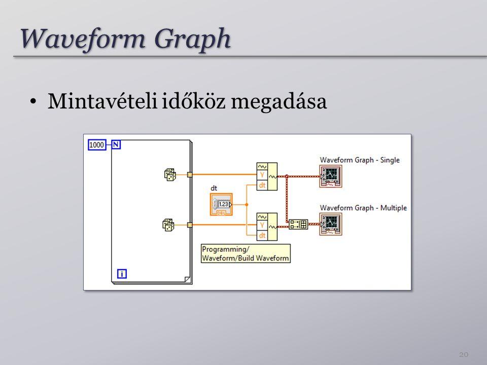 Waveform Graph Mintavételi időköz megadása