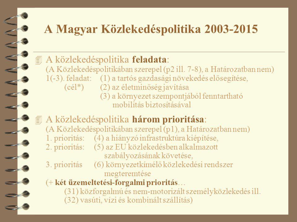 A Magyar Közlekedéspolitika 2003-2015