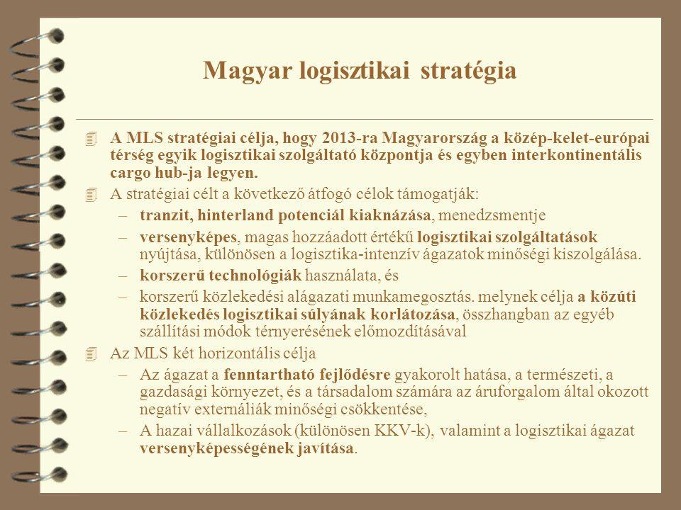 Magyar logisztikai stratégia