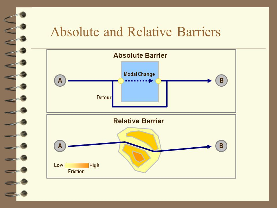 Absolute and Relative Barriers