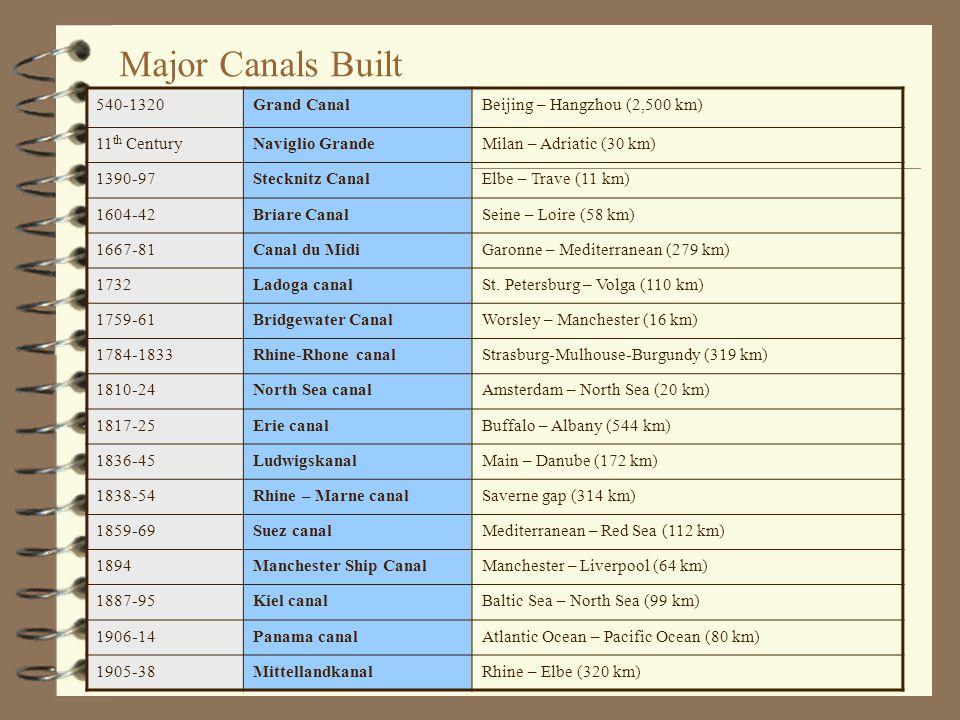Major Canals Built 540-1320 Grand Canal Beijing – Hangzhou (2,500 km)