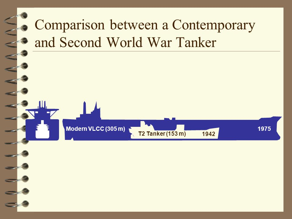 Comparison between a Contemporary and Second World War Tanker